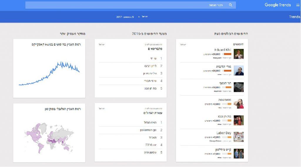 צילום מסך Google Trends